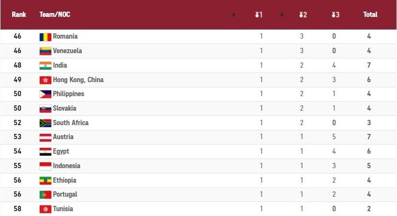 Tổng kết và xếp hạng số huy chương các nước tại Olympic Tokyo